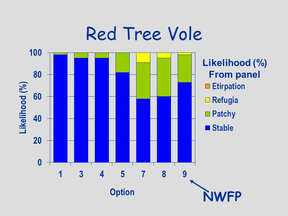 Red Tree Vole Likelihood (%) From panel NWFP