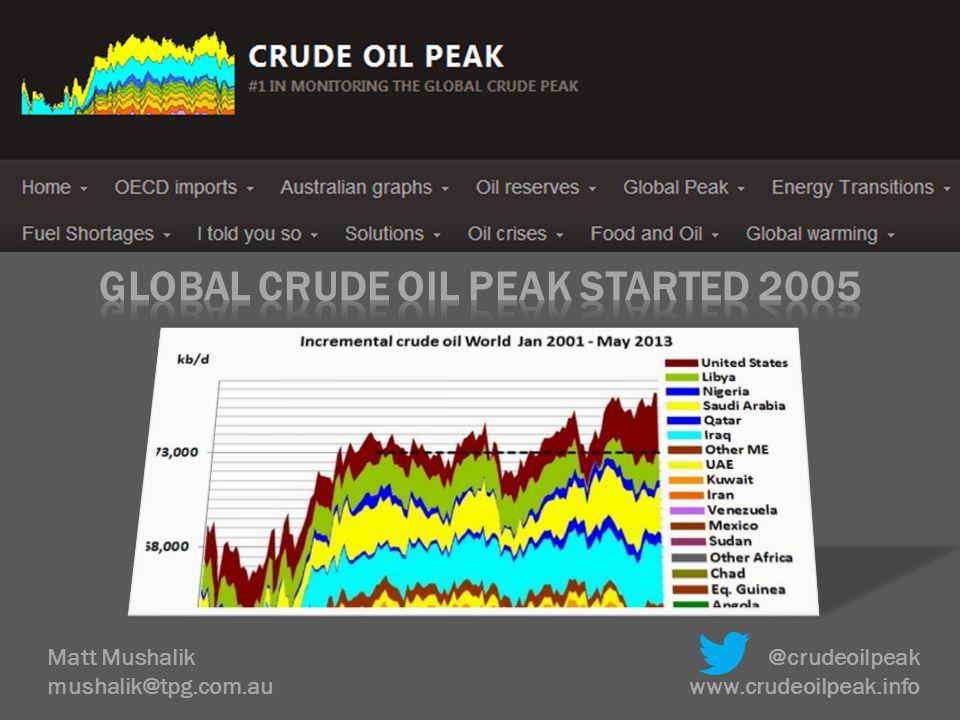 Matt Mushalik mushalik@tpg.com.au @crudeoilpeak www.crudeoilpeak.info