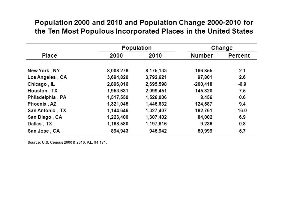 Place PopulationChange 2000 2010Number Percent New York, NY8,008,2788,175,133166,8552.1 Los Angeles, CA3,694,8203,792,62197,8012.6 Chicago, IL2,896,0162,695,598-200,418-6.9 Houston, TX1,953,6312,099,451145,8207.5 Philadelphia, PA1,517,5501,526,0068,4560.6 Phoenix, AZ1,321,0451,445,632124,5879.4 San Antonio, TX1,144,6461,327,407182,76116.0 San Diego, CA1,223,4001,307,40284,0026.9 Dallas, TX1,188,5801,197,8169,2360.8 San Jose, CA894,943945,94250,9995.7 Source: U.S.