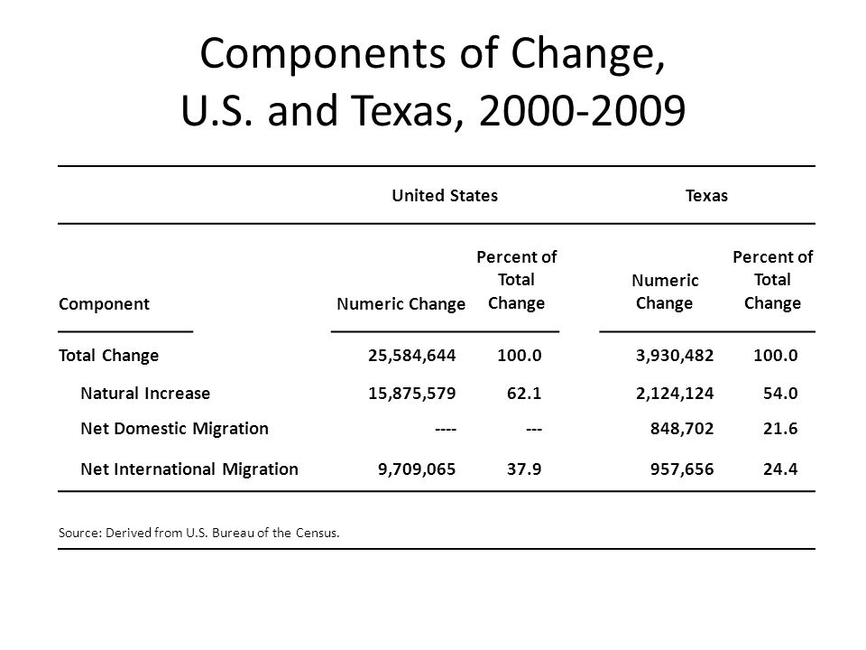 Components of Change, U.S.