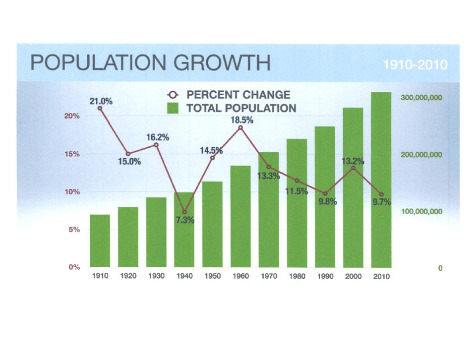 PopulationPopulation Change Percent of Total Population Race/Ethnicity*20002010NumericPercent Percent of Total Change20002010 NH White44,000,98739,716,562-4,284,425-9.7-93.163.253.5 Hispanic (All Races)9,650,93517,130,8917,479,95677.5162.513.923.1 NH Black10,606,39110,362,183-244,208-2.3-5.315.314.0 NH Asian1,417,9613,166,1291,748,168123.338.02.04.3 NH Other3,901,0293,805,702-95,327-2.4-2.15.65.1 Total69,577,30374,181,4674,604,1646.6100.0 *Hispanic includes persons of all races.