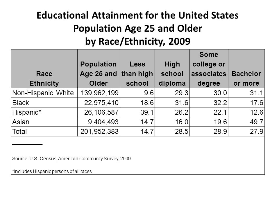 Educational Attainment for the United States Population Age 25 and Older by Race/Ethnicity, 2009 Race Ethnicity Population Age 25 and Older Less than high school High school diploma Some college or associates degree Bachelor or more Non-Hispanic White139,962,1999.629.330.031.1 Black22,975,41018.631.632.217.6 Hispanic*26,106,58739.126.222.112.6 Asian9,404,49314.716.019.649.7 Total201,952,38314.728.528.927.9 ________ Source: U.S.