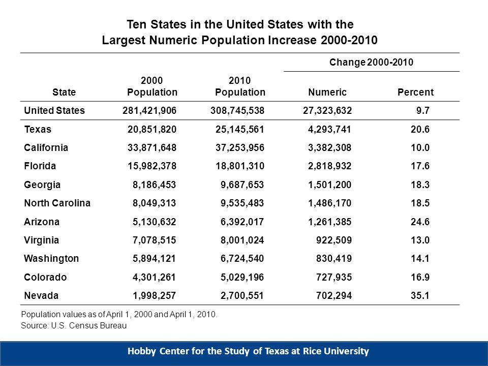 Change 2000-2010 State 2000 Population 2010 Population NumericPercent United States281,421,906308,745,53827,323,6329.7 Nevada1,998,2572,700,551702,29435.1 Arizona5,130,6326,392,0171,261,38524.6 Utah2,233,1692,763,885530,71623.8 Idaho1,293,9531,567,582273,62921.1 Texas20,851,82025,145,5614,293,74120.6 North Carolina8,049,3139,535,4831,486,17018.5 Georgia8,186,4539,687,6531,501,20018.3 Florida15,982,37818,801,3102,818,93217.6 Colorado4,301,2615,029,196727,93516.9 South Carolina4,012,0124,625,364613,35215.3 Ten States in the United States with the Largest Percentage Population Increase 2000-2010 Population values as of April 1, 2000 and April 1, 2010.