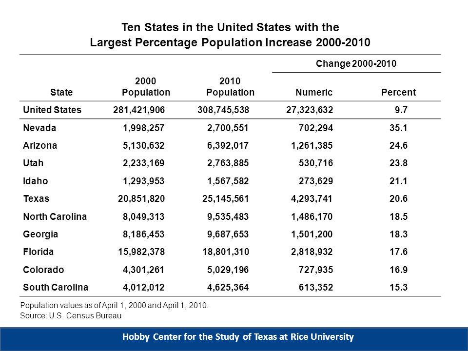 Regional Population Change as a Proportion of U.S.