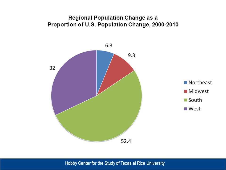 Total and Percent of the United States Population in Poverty and Median Household Income by Race/Ethnicity, 1999 and 2009 1999 2009 Population in Poverty% Median Household Income* Population in Poverty% Median Household Income Anglo15,414,1198.1$58,52319,462,96610.0$54,671 Hispanic7,797,87422.6$43,44211,130,89623.5$39,923 Black8,146,14624.9$37,9569,407,95525.8$33,463 Asian1,257,23712.6$66,9611,539,22611.4$68,780 Other1,284,43618.5NA1,327,12018.4NA Total 33,899,81212.4$54,172 42,868,16314.3$50,221 *In 2009 Dollars Source: U.S.
