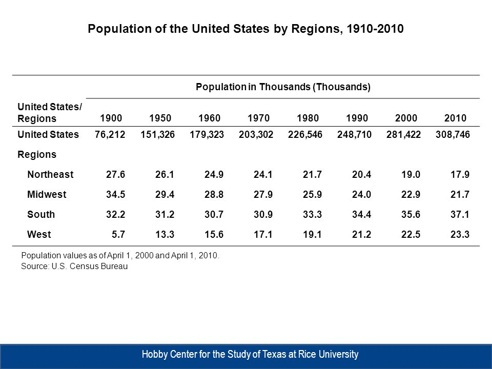 Population of the United States by Regions, 1910-2010 Population values as of April 1, 2000 and April 1, 2010.
