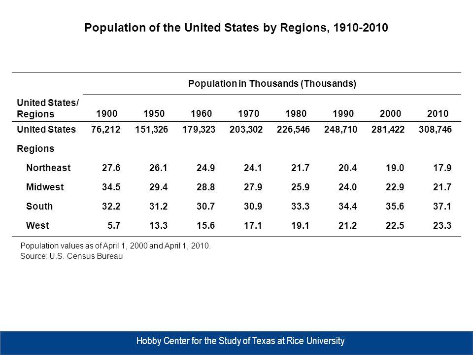 Place PopulationChange 2000 2010Number Percent New York, NY8,008,2788,175,133166,8552.1 Los Angeles, CA3,694,8203,792,62197,8012.6 Chicago, IL2,896,0162,695,598-200,418-6.9 Houston, TX1,953,6312,099,451145,8207.5 Philadelphia, PA1,517,5501,526,0068,4560.6 Phoenix, AZ1,321,0451,445,632124,5879.4 San Antonio, TX1,144,6461,327,407182,76116.0 San Diego, CA1,223,4001,307,40284,0026.9 Dallas, TX1,188,5801,197,8169,2360.8 San Jose, CA894,943945,94250,9995.7 Source: U.S.