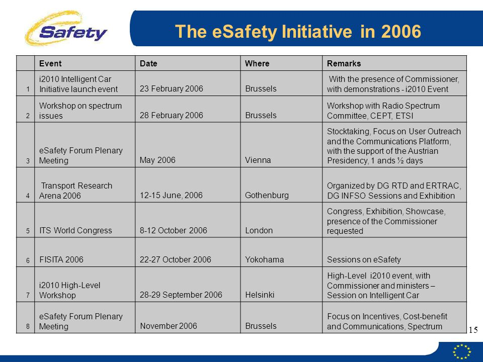 15 The eSafety Initiative in 2006 EventDateWhereRemarks 1 i2010 Intelligent Car Initiative launch event23 February 2006Brussels With the presence of Commissioner, with demonstrations - i2010 Event 2 Workshop on spectrum issues28 February 2006Brussels Workshop with Radio Spectrum Committee, CEPT, ETSI 3 eSafety Forum Plenary MeetingMay 2006Vienna Stocktaking, Focus on User Outreach and the Communications Platform, with the support of the Austrian Presidency, 1 ands ½ days 4 Transport Research Arena June, 2006Gothenburg Organized by DG RTD and ERTRAC, DG INFSO Sessions and Exhibition 5 ITS World Congress8-12 October 2006London Congress, Exhibition, Showcase, presence of the Commissioner requested 6 FISITA October 2006YokohamaSessions on eSafety 7 i2010 High-Level Workshop28-29 September 2006Helsinki High-Level i2010 event, with Commissioner and ministers – Session on Intelligent Car 8 eSafety Forum Plenary MeetingNovember 2006Brussels Focus on Incentives, Cost-benefit and Communications, Spectrum