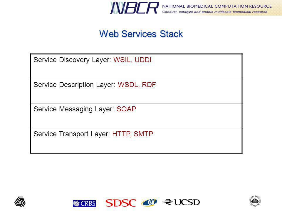 Web Services Stack Service Discovery Layer: WSIL, UDDI Service Description Layer: WSDL, RDF Service Messaging Layer: SOAP Service Transport Layer: HTTP, SMTP