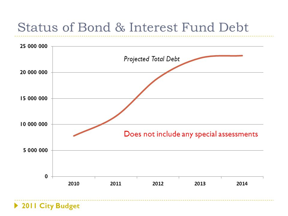 2011 City Budget Status of Bond & Interest Fund Debt Projected Total Debt