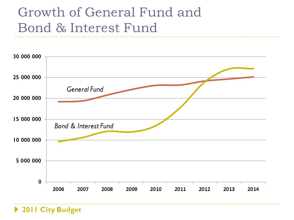2011 City Budget Growth of General Fund and Bond & Interest Fund General Fund Bond & Interest Fund