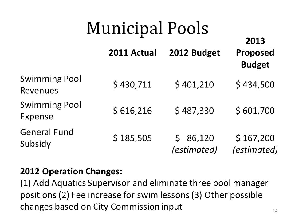 Municipal Pools 2011 Actual2012 Budget 2013 Proposed Budget Swimming Pool Revenues $ 430,711$ 401,210$ 434,500 Swimming Pool Expense $ 616,216$ 487,330$ 601,700 General Fund Subsidy $ 185,505$ 86,120 (estimated) $ 167,200 (estimated) 2012 Operation Changes: (1) Add Aquatics Supervisor and eliminate three pool manager positions (2) Fee increase for swim lessons (3) Other possible changes based on City Commission input 14