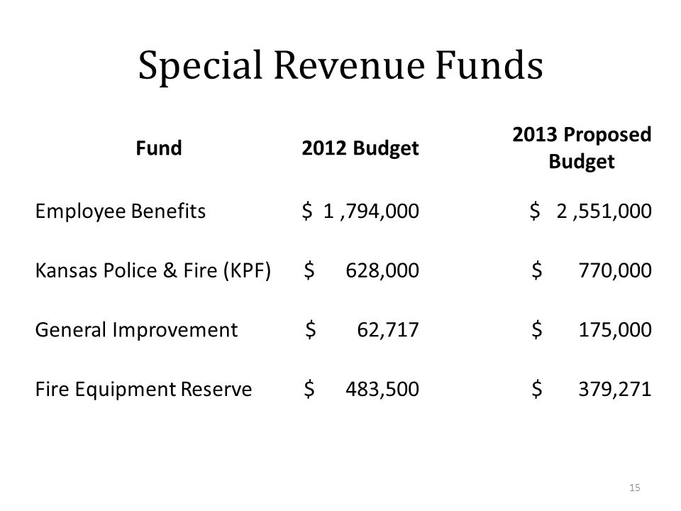 Special Revenue Funds Fund2012 Budget 2013 Proposed Budget Employee Benefits$ 1,794,000$ 2,551,000 Kansas Police & Fire (KPF)$ 628,000$ 770,000 General Improvement$ 62,717$ 175,000 Fire Equipment Reserve$ 483,500$ 379,271 15