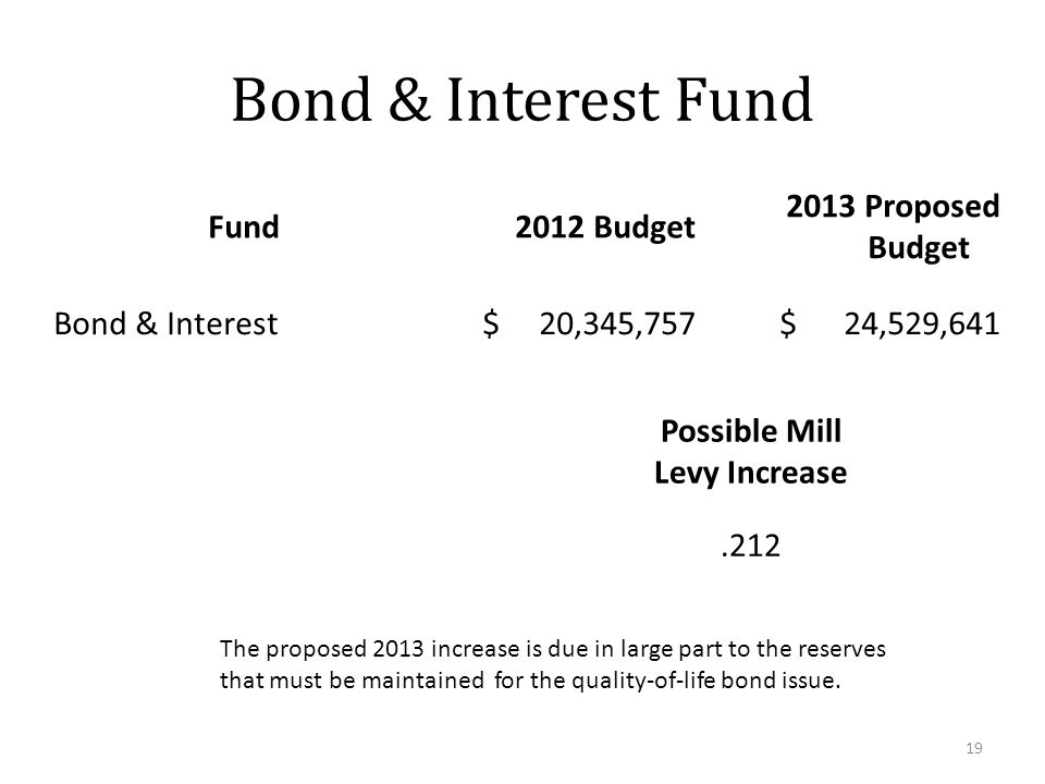 Bond & Interest Fund Fund2012 Budget 2013 Proposed Budget Bond & Interest$ 20,345,757$ 24,529,641 19 Possible Mill Levy Increase.212 The proposed 2013 increase is due in large part to the reserves that must be maintained for the quality-of-life bond issue.