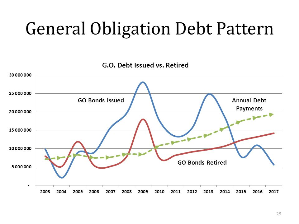 General Obligation Debt Pattern 23