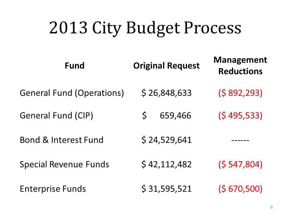 2013 City Budget Fund2012 Budget 2013 Proposed Budget General Fund$ 24,348,374$ 25,956,340 Special Revenue Funds$ 40,491,909$ 41,564,678 Bond & Interest Fund$ 20,345,757$ 24,529,641 Enterprise Funds$ 28,067,130$ 30,925,021 Total$ 113,253,170$ 122,975,680 9