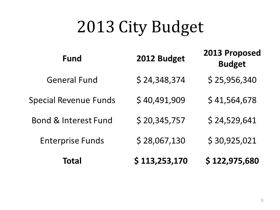 2013 City Budget Fund2012 Budget 2013 Proposed Budget General Fund$ 24,348,374$ 25,956,340 Special Revenue Funds$ 40,491,909$ 41,564,678 Bond & Interest Fund$ 20,345,757$ 24,529,641 Enterprise Funds$ 28,067,130$ 30,925,021 Total$ 113,253,170$ 122,975,680 9