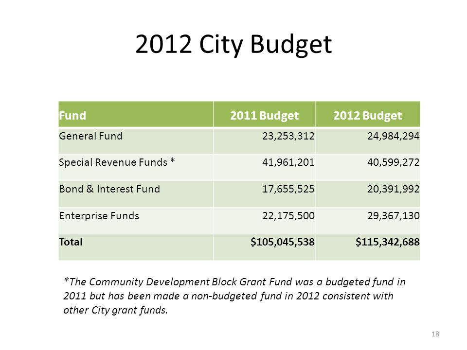 2012 City Budget Fund2011 Budget2012 Budget General Fund 23,253,312 24,984,294 Special Revenue Funds * 41,961,201 40,599,272 Bond & Interest Fund 17,655,525 20,391,992 Enterprise Funds 22,175,500 29,367,130 Total$105,045,538$115,342,688 *The Community Development Block Grant Fund was a budgeted fund in 2011 but has been made a non-budgeted fund in 2012 consistent with other City grant funds.