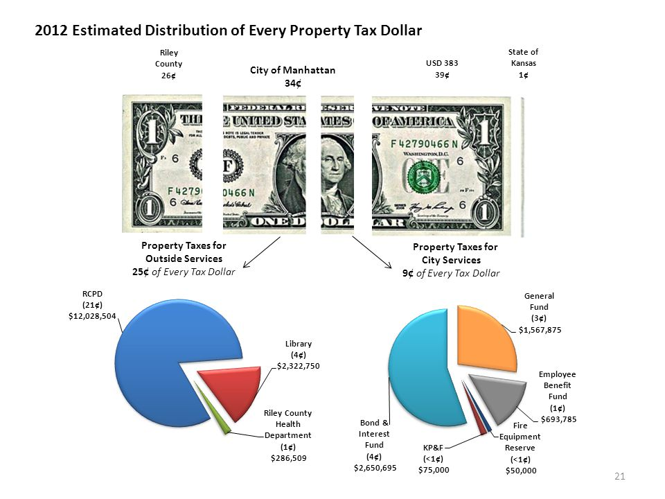 Property Taxes for Outside Services 25 ¢ of Every Tax Dollar Property Taxes for City Services 9 ¢ of Every Tax Dollar State of Kansas 1 ¢ City of Manhattan 34 ¢ Riley County 26 ¢ USD 383 39 ¢ 2012 Estimated Distribution of Every Property Tax Dollar 21