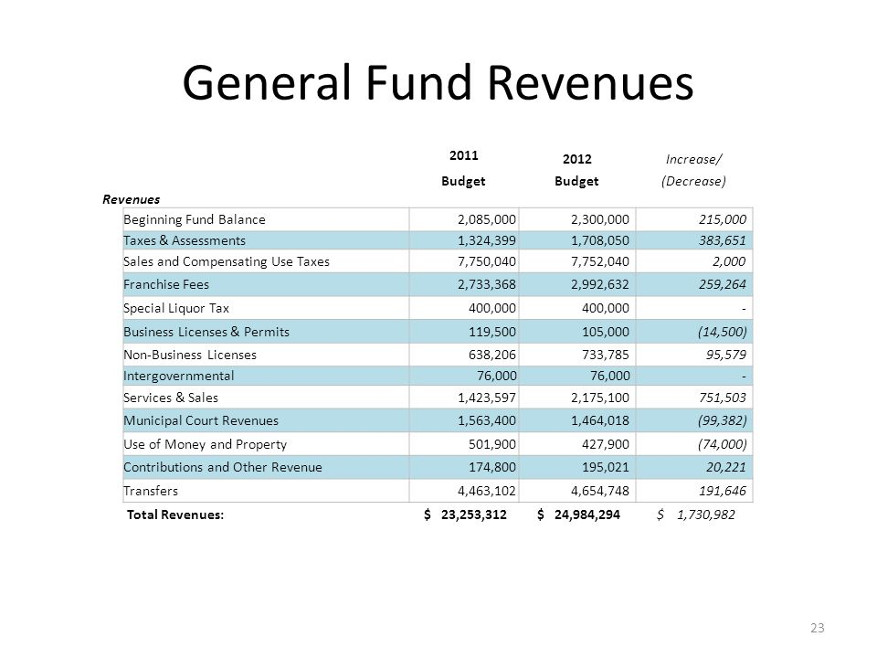 General Fund Revenues 2011 2012Increase/ Budget (Decrease) Revenues Beginning Fund Balance 2,085,000 2,300,000 215,000 Taxes & Assessments 1,324,399 1,708,050 383,651 Sales and Compensating Use Taxes 7,750,040 7,752,040 2,000 Franchise Fees 2,733,368 2,992,632 259,264 Special Liquor Tax 400,000 - Business Licenses & Permits 119,500 105,000 (14,500) Non-Business Licenses 638,206 733,785 95,579 Intergovernmental 76,000 - Services & Sales 1,423,597 2,175,100 751,503 Municipal Court Revenues 1,563,400 1,464,018 (99,382) Use of Money and Property 501,900 427,900 (74,000) Contributions and Other Revenue 174,800 195,021 20,221 Transfers 4,463,102 4,654,748 191,646 Total Revenues: $ 23,253,312 $ 24,984,294 $ 1,730,982 23