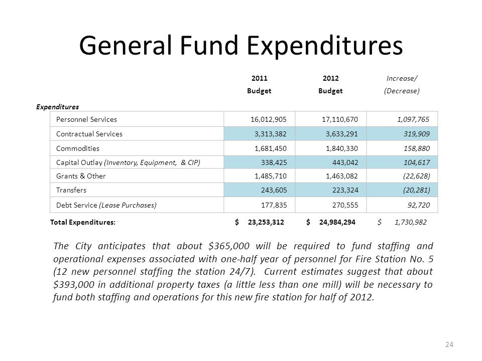 General Fund Expenditures 20112012Increase/ Budget (Decrease) Expenditures Personnel Services 16,012,905 17,110,670 1,097,765 Contractual Services 3,313,382 3,633,291 319,909 Commodities 1,681,450 1,840,330 158,880 Capital Outlay (Inventory, Equipment, & CIP) 338,425 443,042 104,617 Grants & Other 1,485,710 1,463,082 (22,628) Transfers 243,605 223,324 (20,281) Debt Service (Lease Purchases) 177,835 270,555 92,720 Total Expenditures:$ 23,253,312$ 24,984,294$ 1,730,982 The City anticipates that about $365,000 will be required to fund staffing and operational expenses associated with one-half year of personnel for Fire Station No.