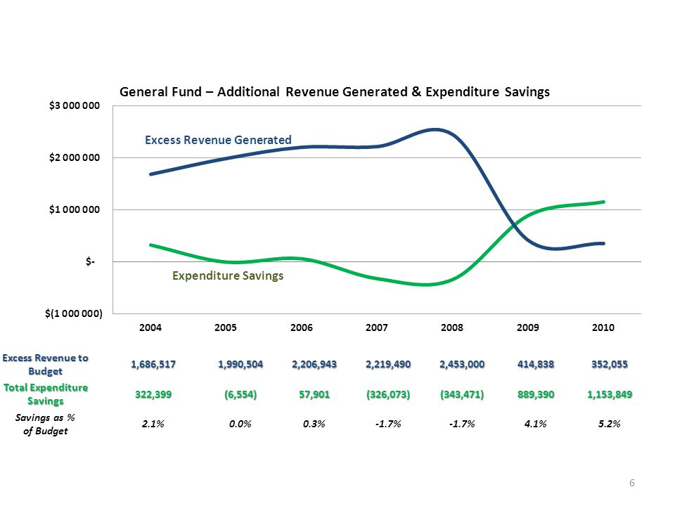 General Fund – Additional Revenue Generated & Expenditure Savings 6 Expenditure Savings Excess Revenue Generated Excess Revenue to Budget 1,686,5171,990,5042,206,9432,219,4902,453,000414,838352,055 Total Expenditure Savings 322,399(6,554)57,901(326,073)(343,471)889,3901,153,849 Savings as % of Budget 2.1%0.0%0.3%-1.7% 4.1%5.2%