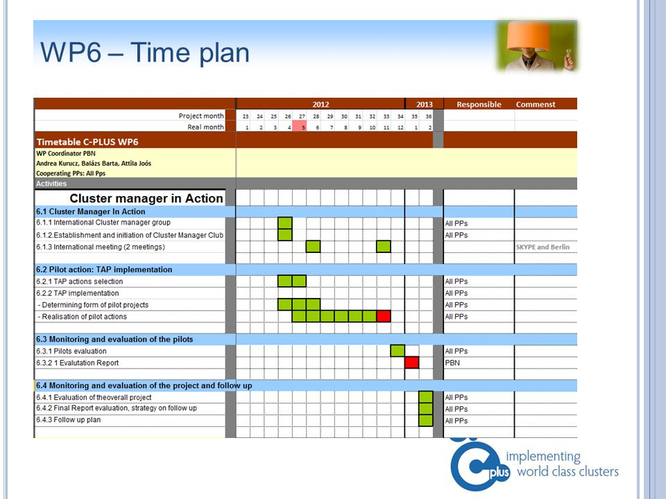 WP6 – Time plan