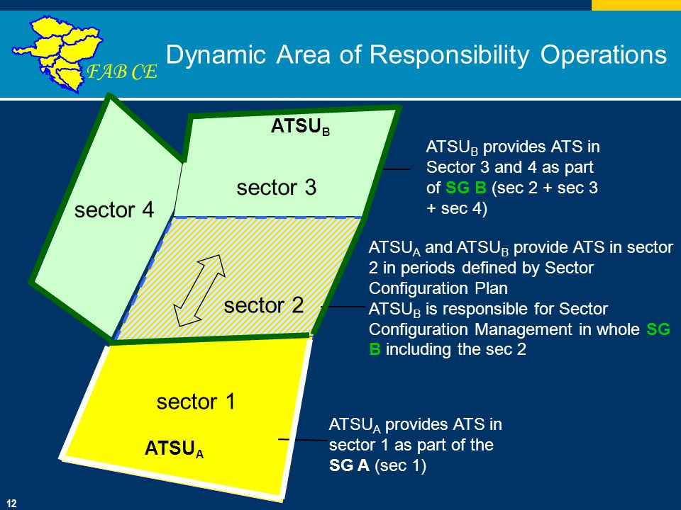 Click to edit Master title style Click to edit Master text styles Second level Third level Fourth level Fifth level 01/10/201412 FAB CE Dynamic Area of Responsibility Operations sector 2 ATSU A ATSU B ATSU B provides ATS in Sector 3 and 4 as part of SG B (sec 2 + sec 3 + sec 4) sector 3 ATSU A and ATSU B provide ATS in sector 2 in periods defined by Sector Configuration Plan ATSU B is responsible for Sector Configuration Management in whole SG B including the sec 2 sector 1 ATSU A provides ATS in sector 1 as part of the SG A (sec 1) sector 4