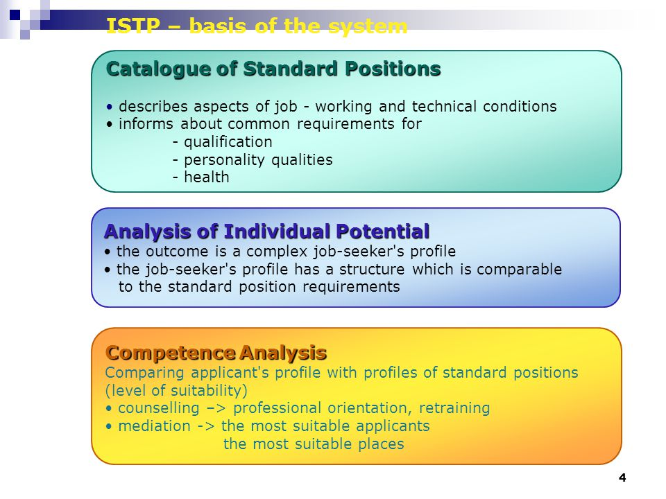 4 ISTP – basis of the system Catalogue of Standard Positions describes aspects of job - working and technical conditions informs about common requirements for - qualification - personality qualities - health Analysis of Individual Potential the outcome is a complex job-seeker s profile the job-seeker s profile has a structure which is comparable to the standard position requirements Competence Analysis Comparing applicant s profile with profiles of standard positions (level of suitability) counselling –> professional orientation, retraining mediation -> the most suitable applicants the most suitable places