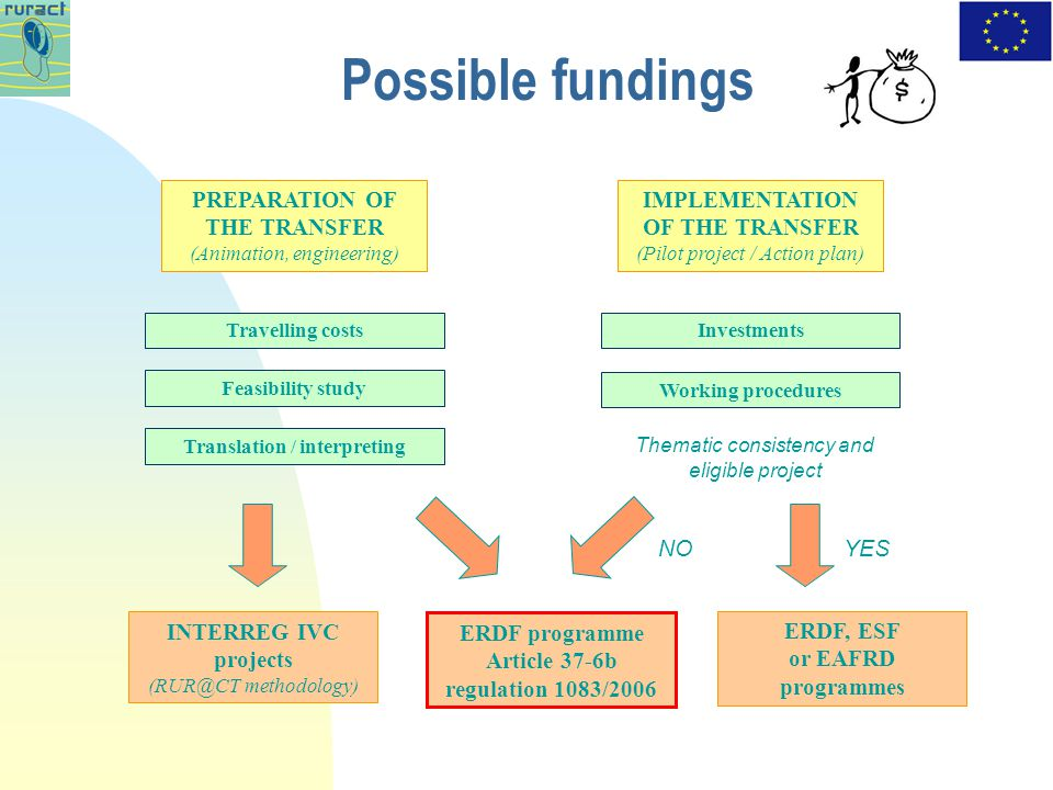 Possible fundings IMPLEMENTATION OF THE TRANSFER (Pilot project / Action plan) Travelling costs Feasibility study Translation / interpreting Working procedures Investments ERDF, ESF or EAFRD programmes ERDF programme Article 37-6b regulation 1083/2006 PREPARATION OF THE TRANSFER (Animation, engineering) Thematic consistency and eligible project NOYES INTERREG IVC projects methodology)