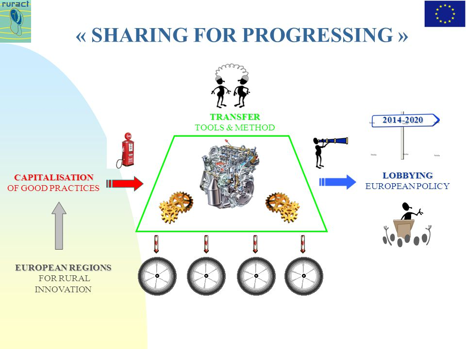 « SHARING FOR PROGRESSING » CAPITALISATION CAPITALISATION OF GOOD PRACTICES LOBBYING LOBBYING EUROPEAN POLICY TRANSFER TRANSFER TOOLS & METHOD EUROPEAN REGIONS EUROPEAN REGIONS FOR RURAL INNOVATION