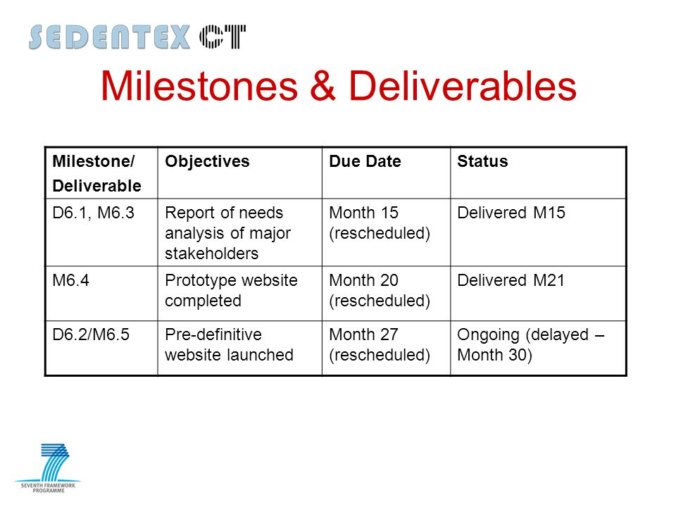 Milestones & Deliverables Milestone/ Deliverable ObjectivesDue DateStatus D6.1, M6.3Report of needs analysis of major stakeholders Month 15 (reschedul