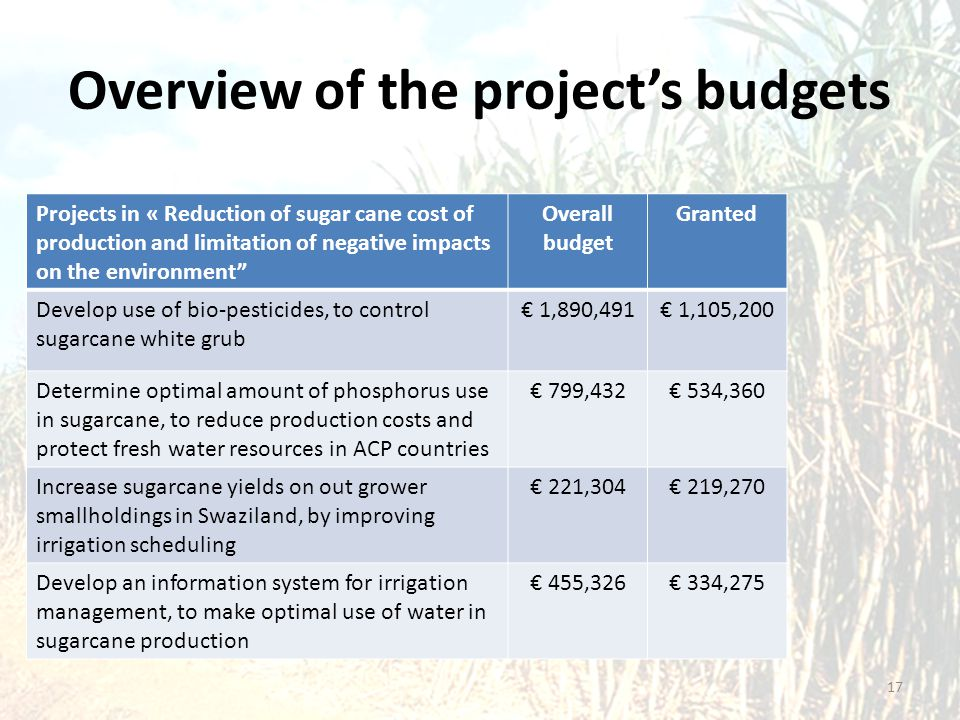 """Overview of the project's budgets Projects in « Reduction of sugar cane cost of production and limitation of negative impacts on the environment"""" Over"""