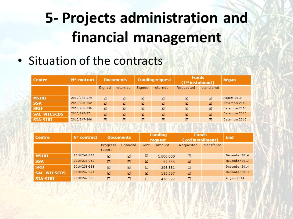 5- Projects administration and financial management Situation of the contracts CentreN° contractDocumentsFunding request Funds (1 st instalment) began SignedreturnedSignedreturnedRequestedtransfered MSIRI 2010/242-079  August 2010 SSA 2010/238-752  November 2010 SRIF 2010/256-336  December 2010 SAC-WICSCBS 2010/247-871  December 2010 SIA-SIRI 2010/247-866  December 2010 CentreN° contractDocuments Funding request Funds (2cd installment) End Progress report FinancialSentamountRequestedtransfered MSIRI 2010/242-079   1.600.000  December 2014 SSA 2010/238-752   57.533  November 2013 SRIF 2010/256-336  296.551  December 2014 SAC-WICSCBS 2010/247-871  116.567  December 2013 SIA-SIRI 2010/247-866   430.372  August 2014