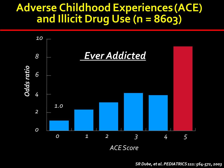 0 2 4 6 8 10 012345 Odds ratio ACE Score Ever Addicted Adverse Childhood Experiences (ACE) and Illicit Drug Use (n = 8603) SR Dube, et al. PEDIATRICS