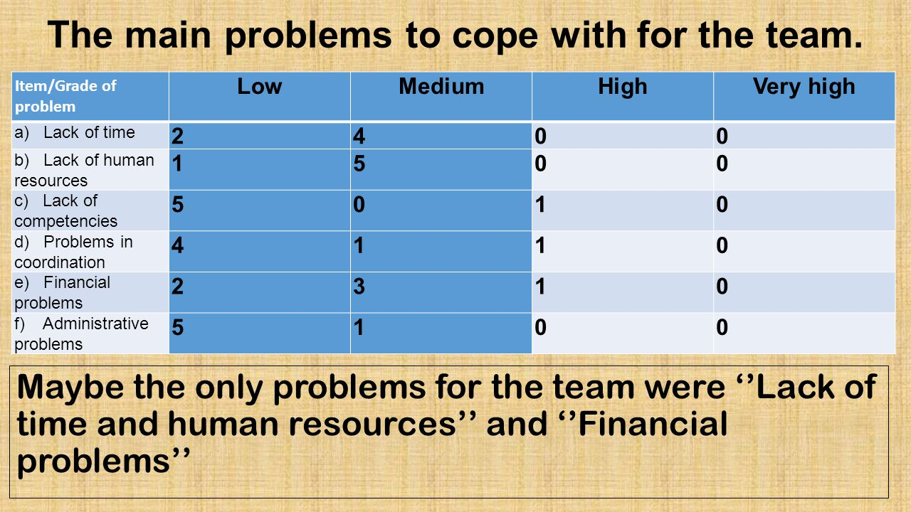The main problems to cope with for the team.