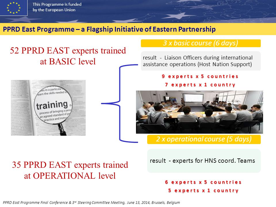 This Programme is funded by the European Union PPRD East Programme – a Flagship Initiative of Eastern Partnership 3 x basic course (6 days) result - Liaison Officers during international assistance operations (Host Nation Support) 9 experts x 5 countries 7 experts x 1 country 2 x operational course (5 days) result - experts for HNS coord.