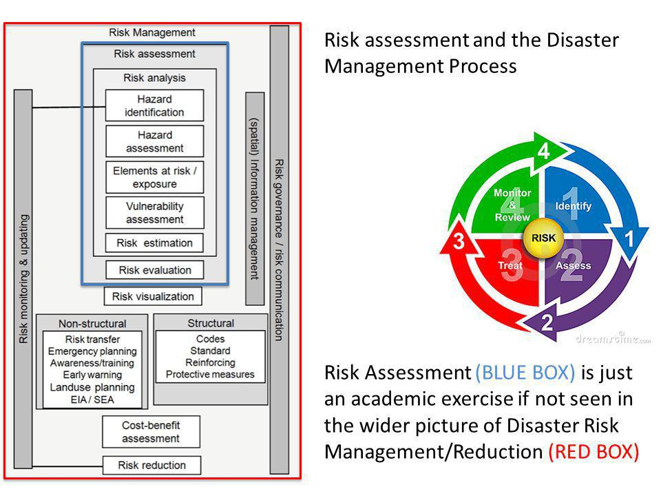 Risk Assessment is a dynamic concept Risk is a changing beast