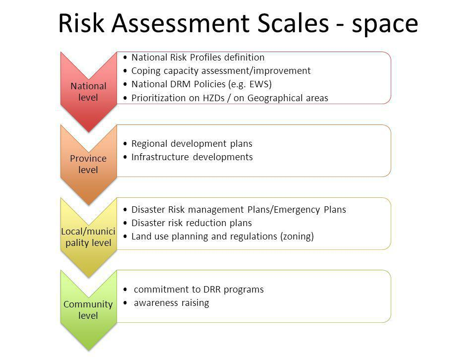PPRD East Phase I Risk/Hazard assessment Management Policy for the ENPI Eastern Region + ERRA Comparing the risk/hazard level with your neighbors (Best Practices sharing) Prioritize more precise Risk assessments (HZD focus, Geographic Focus) Prioritization of DRR measures at National level – policies, NDMP
