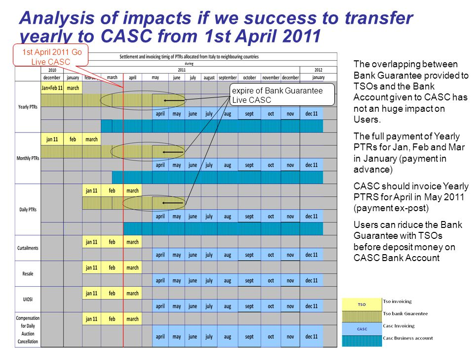 Analysis of impacts if we success to transfer yearly to CASC from 1st April 2011 The overlapping between Bank Guarantee provided to TSOs and the Bank Account given to CASC has not an huge impact on Users.