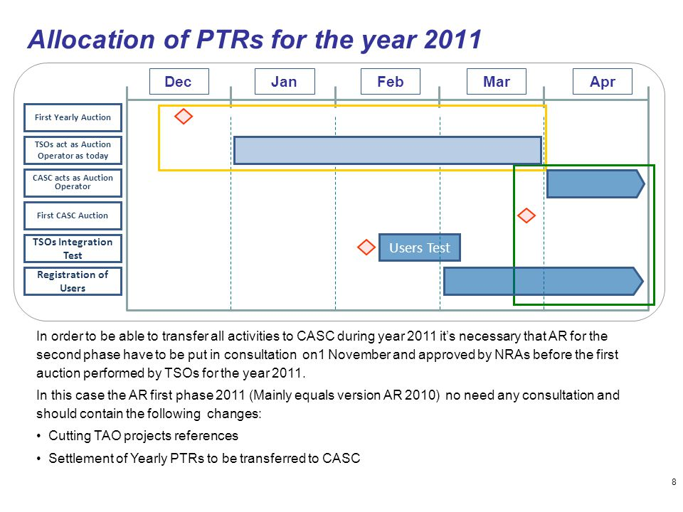 8 Allocation of PTRs for the year 2011 Jan Registration of Users CASC acts as Auction Operator DecFeb TSOs act as Auction Operator as today MarApr Fir