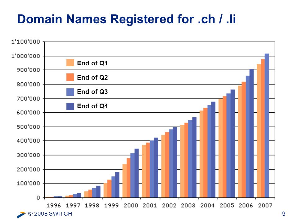 © 2008 SWITCH 9 Domain Names Registered for.ch /.li End of Q1 End of Q2 End of Q3 End of Q4