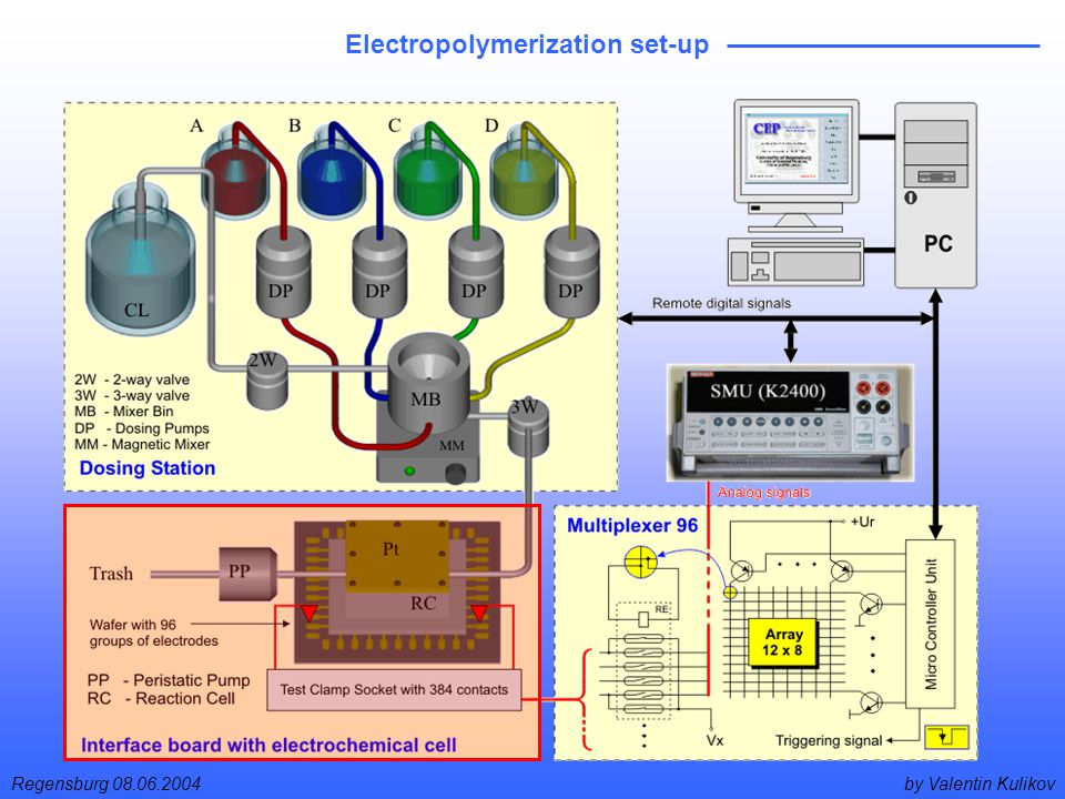 by Valentin KulikovRegensburg 08.06.2004 Electropolymerization set-up