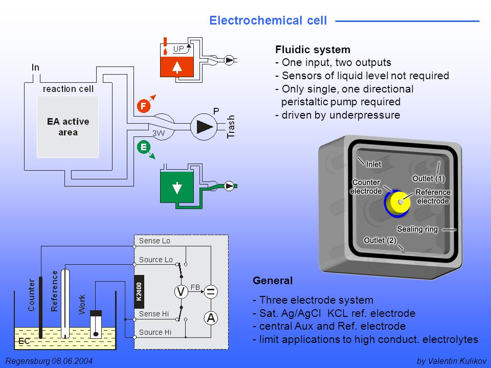 by Valentin KulikovRegensburg 08.06.2004 Electrochemical cell General - Three electrode system - Sat.