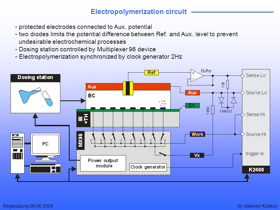 by Valentin KulikovRegensburg 08.06.2004 Electropolymerization circuit - protected electrodes connected to Aux.