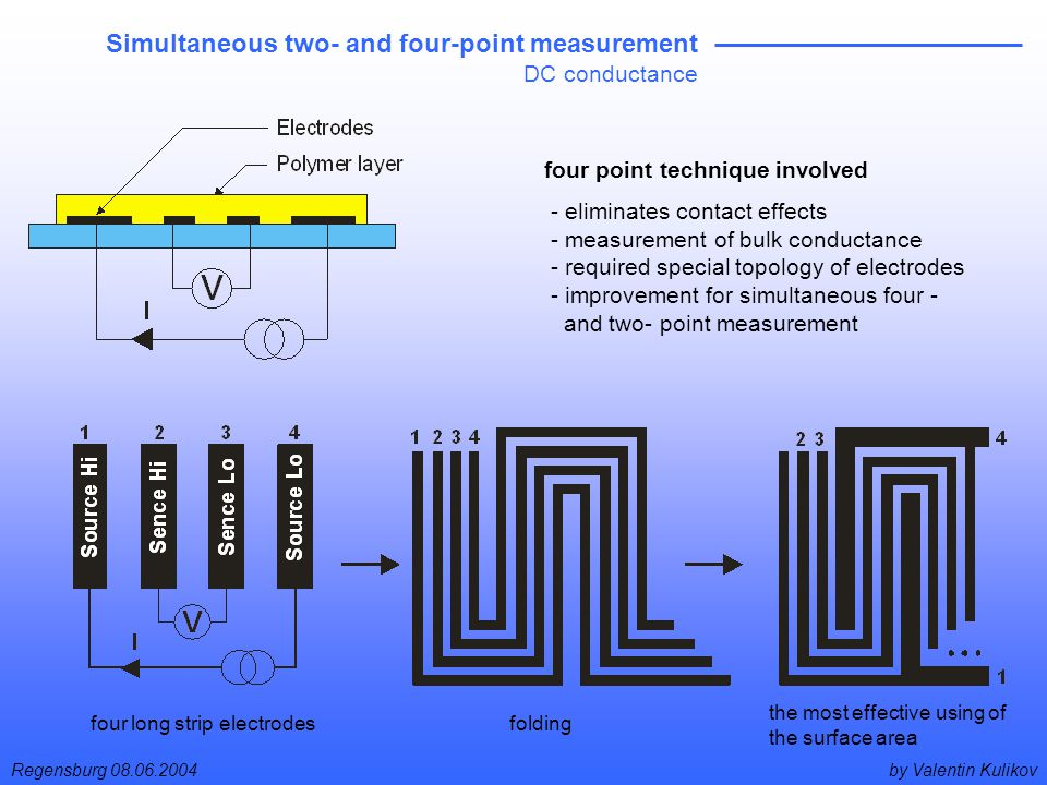 by Valentin KulikovRegensburg 08.06.2004 Simultaneous two- and four-point measurement DC conductance four long strip electrodes the most effective using of the surface area folding four point technique involved - eliminates contact effects - measurement of bulk conductance - required special topology of electrodes - improvement for simultaneous four - and two- point measurement