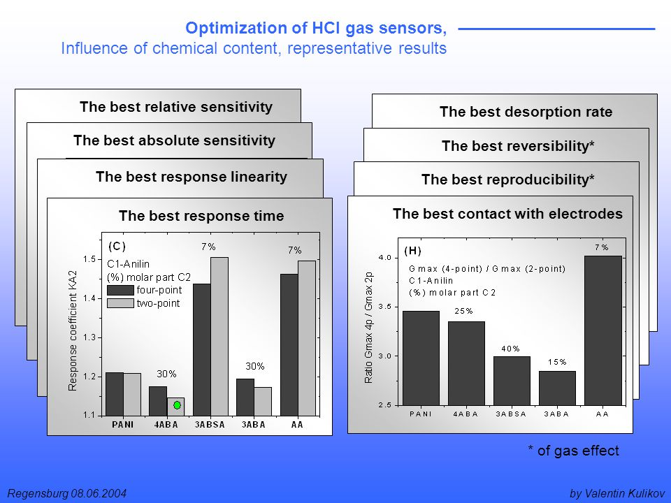 by Valentin KulikovRegensburg 08.06.2004 Optimization of HCl gas sensors, Influence of chemical content, representative results The best relative sensitivity The best desorption rate The best absolute sensitivity The best reversibility* The best response linearity The best reproducibility* The best response time The best contact with electrodes * of gas effect