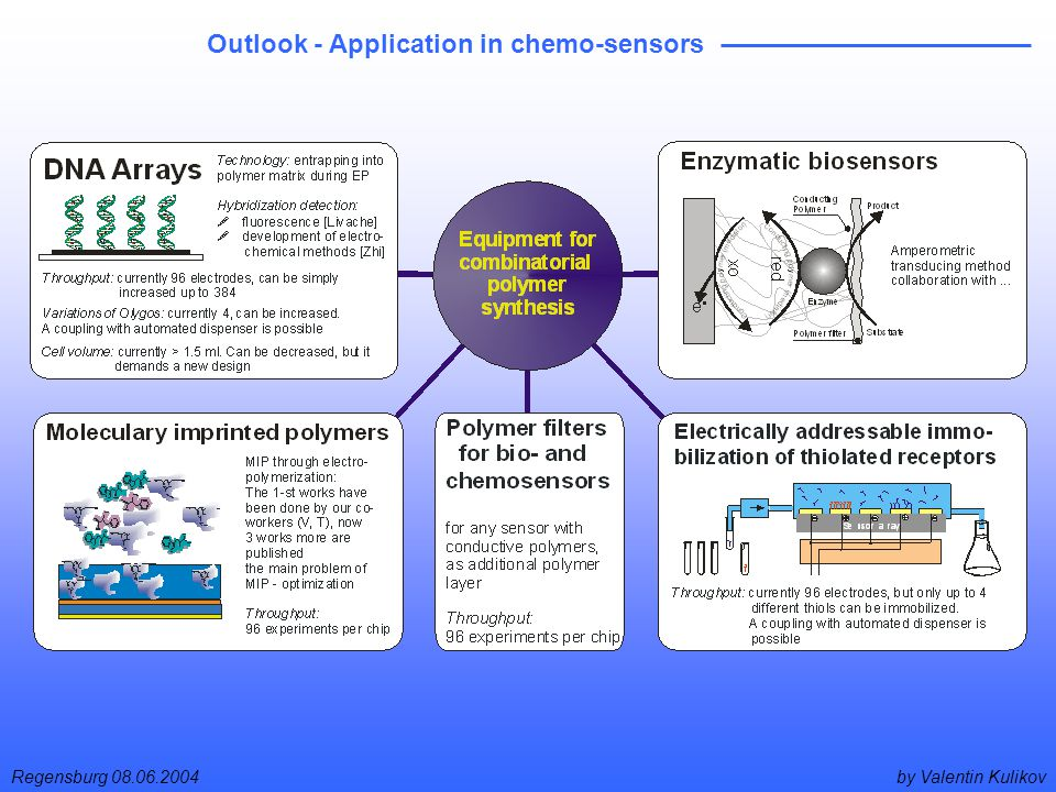 by Valentin KulikovRegensburg 08.06.2004 Outlook - Application in chemo-sensors