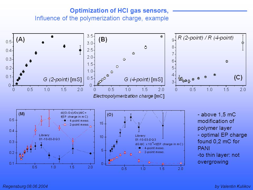 by Valentin KulikovRegensburg 08.06.2004 Optimization of HCl gas sensors, Influence of the polymerization charge, example - above 1,5 mC modification of polymer layer - optimal EP charge found 0,2 mC for PANI -to thin layer: not overgrowing