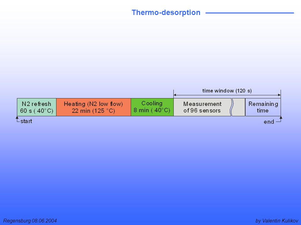 by Valentin KulikovRegensburg 08.06.2004 Thermo-desorption